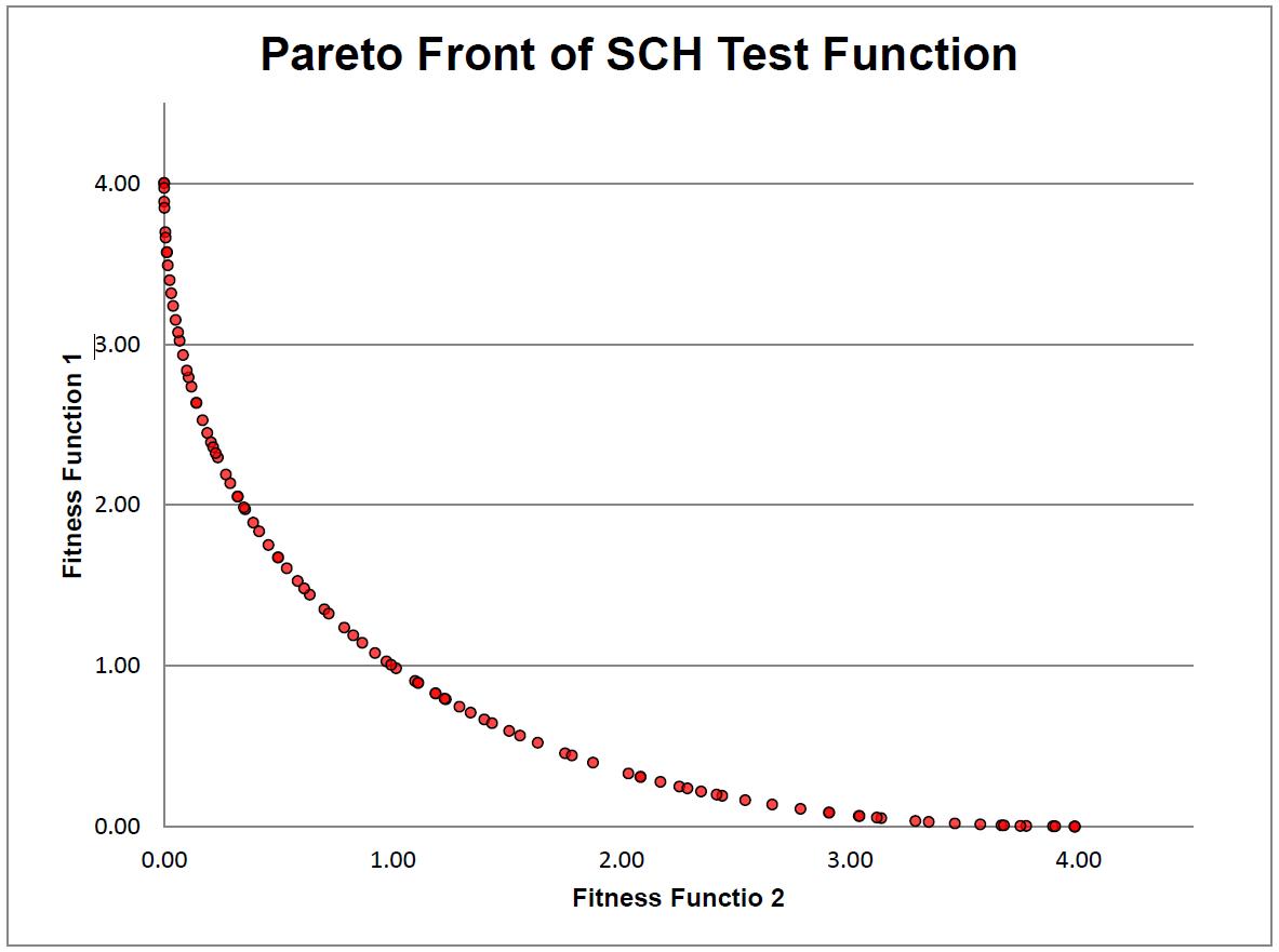 Pareto Front SCH